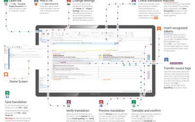 Kaip išversti dokumentą su SDL Trados Studio 2017 (Infografikas)